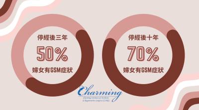 停經後GSM比例:停經後三年,約50%婦女有生殖泌尿道的症狀;更年期後10年,發生率更高達70%。